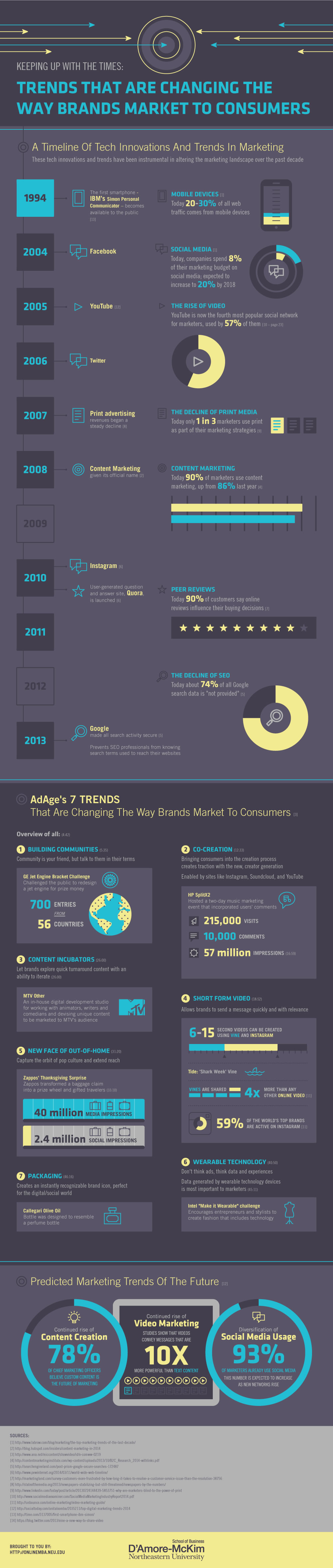 Trends Brands Market Consumers The Changing Of Brands Market Trends